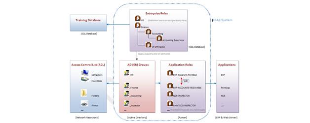 Projektoplæg – Role Based Access Control (RBAC)